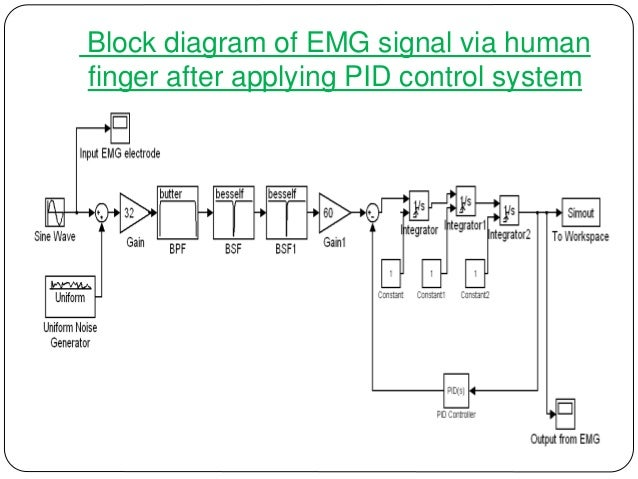 emg driven ipmc based artificial muscle finger,