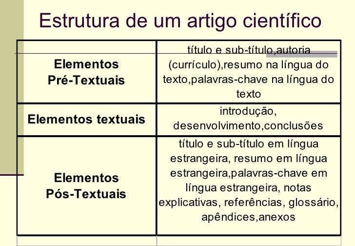 Artigo cientifico estrutura