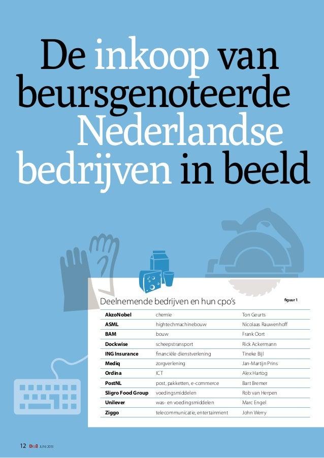 De inkoop van beursgenoteerde Nederlandse bedrijven in beeld Deelnemende bedrijven en hun cpo's  figuur 1  AkzoNobel   c...