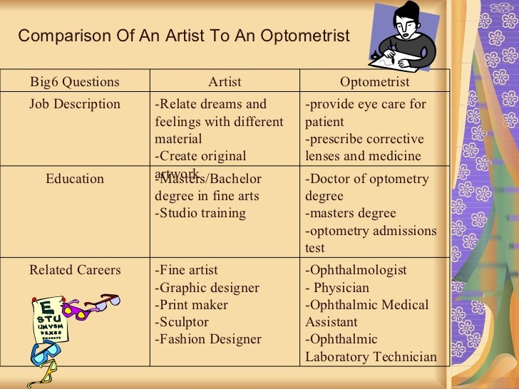 Joyce Zhuangs Artist PowerPoint presentation – Optometrist Job Description