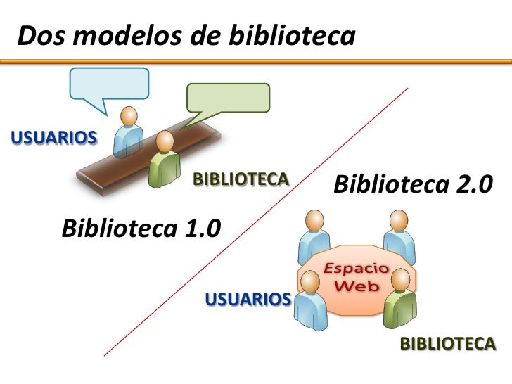 Dos modelos de biblioteca   USUARIOS                 BIBLIOTECA   Biblioteca 2.0     Biblioteca 1.0                  USUAR...
