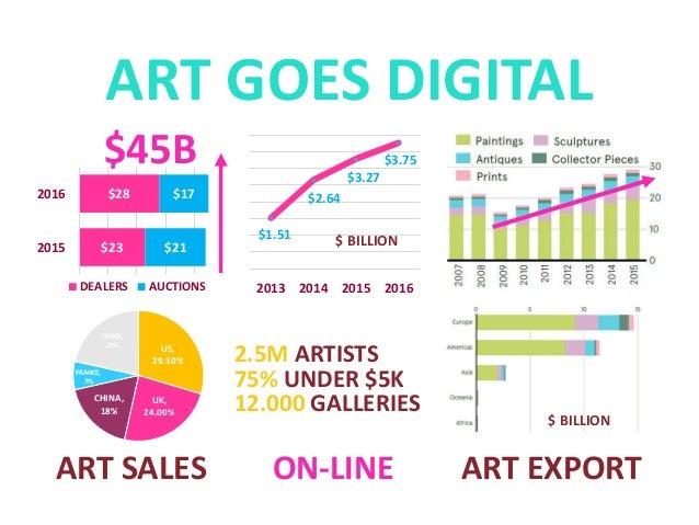 Startup Pitch: Art e-Commerce
