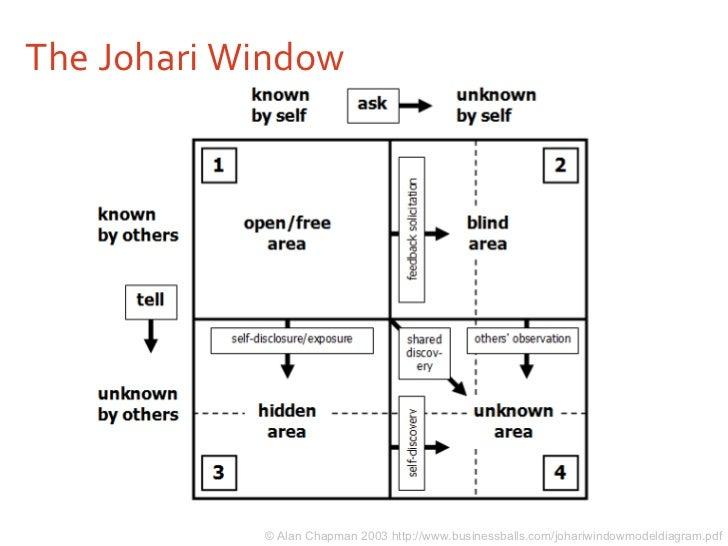 The Johari Window © Alan Chapman 2003 http://www.businessballs.com/johariwindowmodeldiagram.pdf