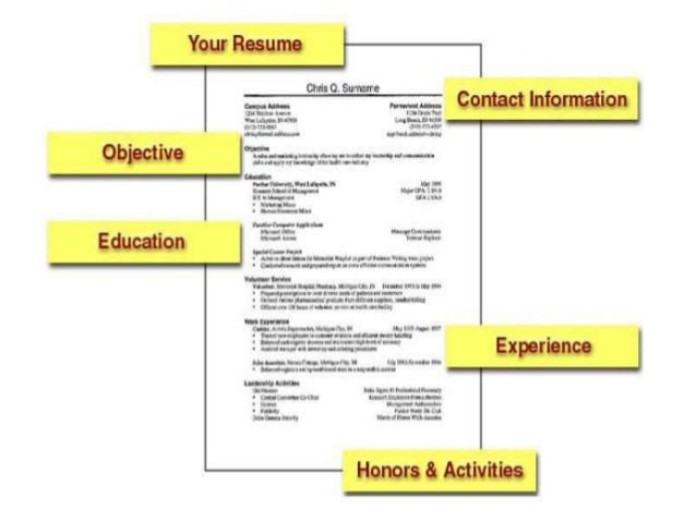 ... CURRICULUM VITAE RESUME; 6.  Resume Writing