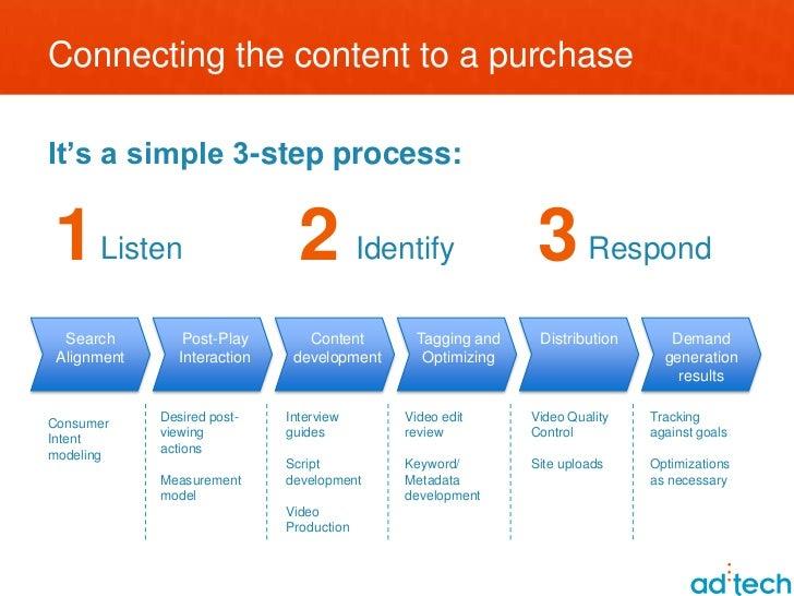 The Art of Social Content Distribution Slide 3