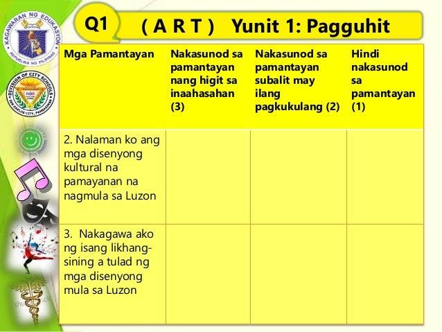 ( A R T ) Yunit 1: PagguhitQ1 Mga Pamantayan Nakasunod sa pamantayan nang higit sa inaahasahan (3) Nakasunod sa pamantayan...
