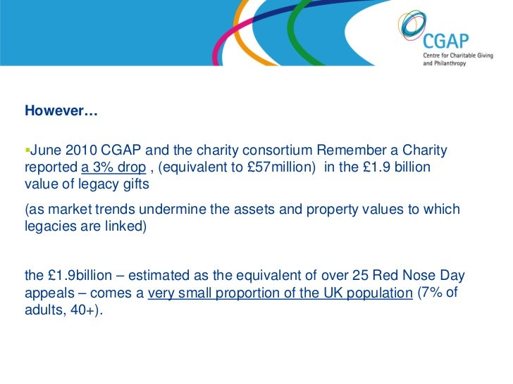 However…June 2010 CGAP and the charity consortium Remember a Charityreported a 3% drop , (equivalent to £57million) in th...