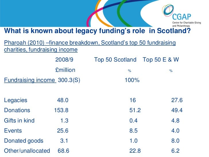 What is known about legacy funding's role in Scotland?Pharoah (2010) –finance breakdown, Scotland's top 50 fundraisingchar...