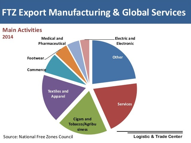 The Role of the Dominican Republic in the Global Value Chain