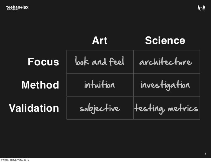 Art Vs Design : Art vs science evidence based design