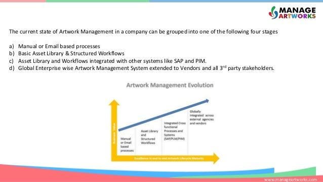 www.manageartworks.com The current state of Artwork Management in a company can be grouped into one of the following four ...