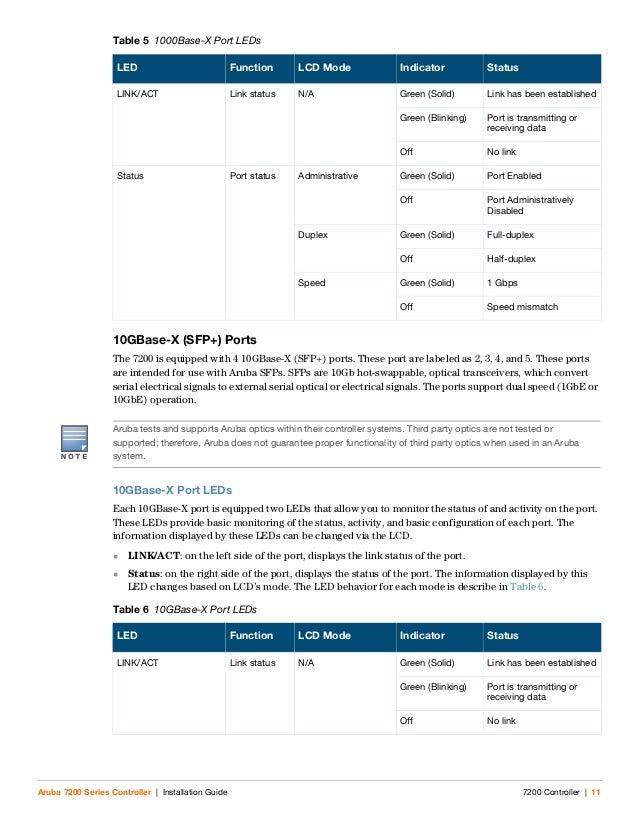 Aruba Mobility Controller 7200 Installation Guide