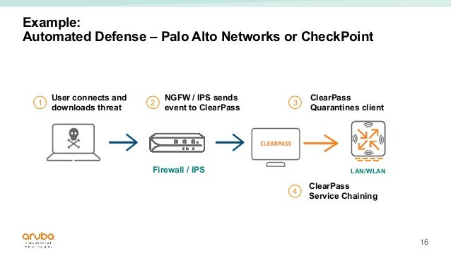 ClearPass Overview