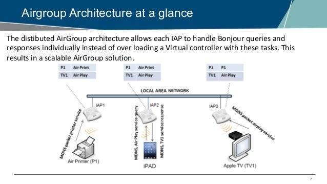 EMEA Airheads- Aruba IAP Webinar – How AirGroup service