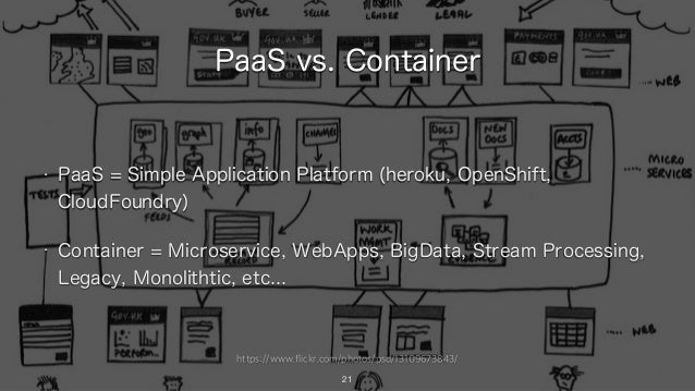 https://www.flickr.com/photos/psd/13109673843/ PaaS vs. Container • PaaS = Simple Application Platform (heroku, OpenShift,...