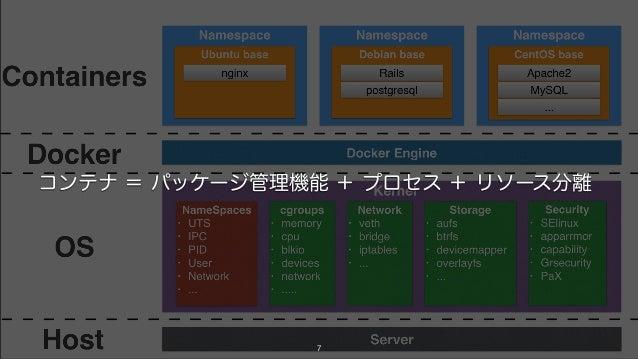 7 コンテナ = パッケージ管理機能 + プロセス + リソース分離