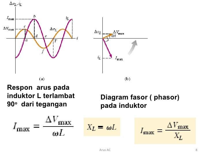 Arus ac 8 728gcb1337257221 8 respon arus padainduktor l terlambat diagram fasor ccuart Image collections