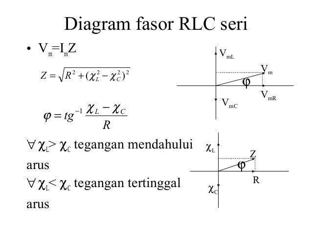 Arus bolak balik diagram fasor rlc ccuart Gallery