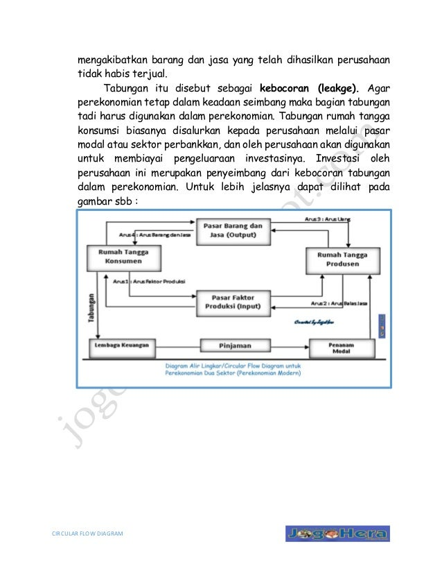 Arus lingkaran kegiatan ekonomi circular flow diagram circular flow diagram mengakibatkan ccuart Gallery