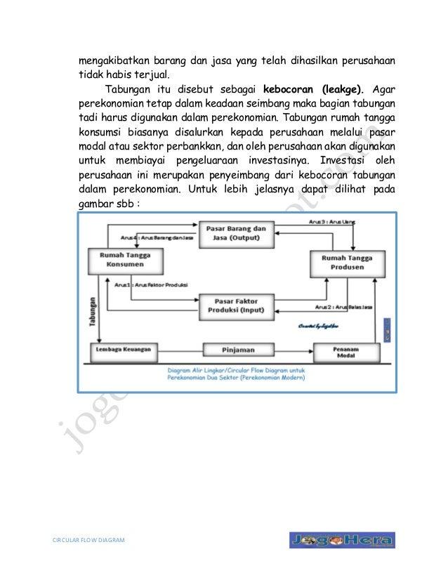 Arus lingkaran kegiatan ekonomi circular flow diagram dibelanjakan akan 7 circular flow diagram mengakibatkan ccuart Image collections
