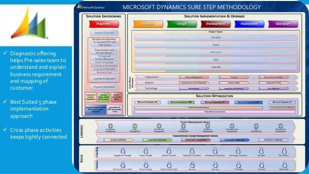 MICROSOFT SURE STEP METHODOLOGY PDF DOWNLOAD