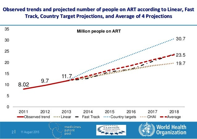 Forcasted demand for current and new ARV medicines in low ...