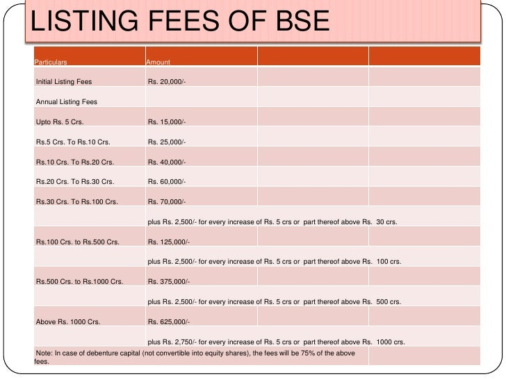 LISTING FEES OF BSE<br />
