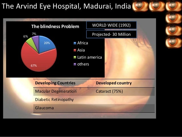 arvind eye care case With the aim of providing affordable eye care services to a country which has  about 20 million blind citizens and 80% of it due to curable cataracts, at the age  of.