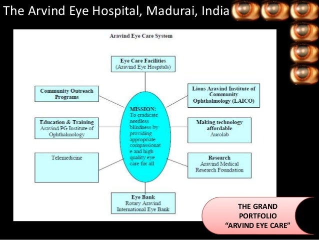 arvind eye Welcome to aravind eye hospital quality and affordable eye care servics that you can trust better eye care is closer than you think.