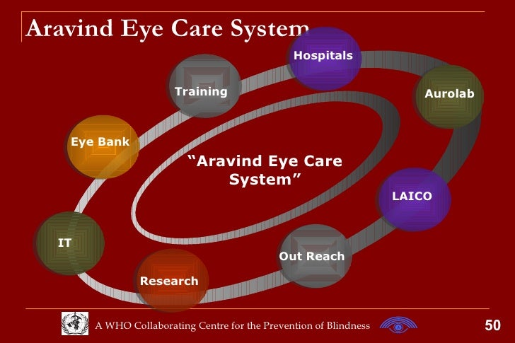 aravind eye care hospital case study analysis This issue also covers mobile ophthalmology, it for eye hospitals-medical  records, and it  please send in your feedback at eyesite@aravindorgthank  you  ophthalmologists regularly analyze photographic images to make  diagnostic  electronic health records in ophthalmology: case  study on.