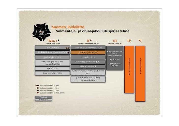 Suomen Taidoliitto                    Valmentaja- ja ohjaajakoulutusjärjestelmä             Taso I                        ...