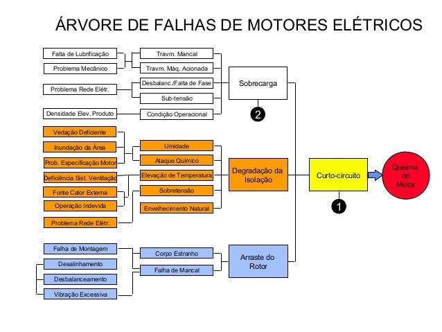 ÁRVORE DE FALHAS DE MOTORES ELÉTRICOS  Queima  do  Motor  Sobrecarga  Degradação da  Isolação  Arraste do  Rotor  Travm. M...