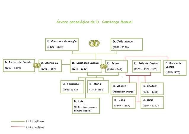 Árvore genealógica de D. Constança Manuel                                   D. Constança de Aragão                        ...