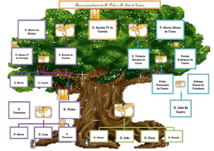 Árvore genealógica de D. Pedro e D. Inês de Castro                                                                  D. San...