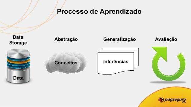 Data Storage Todo aprendizado deve começar com dados. PROCESSOR STORAGESTORAGE MEMORY NETWORK