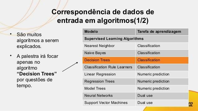 Correspondência de dados de entrada em algoritmos(2/2) Model Tarefa de aprendizagem Unsupervised Learning Algorithms Assoc...