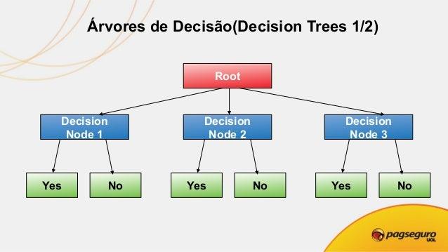 Árvores de Decisão(Decision Trees 2/2)