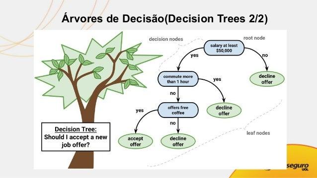 Alguns usos de Árvores de Decisão(Decision Trees)  Com isso em mente, alguns usos potenciais incluem:  Modelos de pontua...