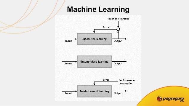 Deep Learning, Machine Learning ● SUPERVISED LEARNING Algoritmos de treinamento usando dados rotulados de entrada /saída. ...