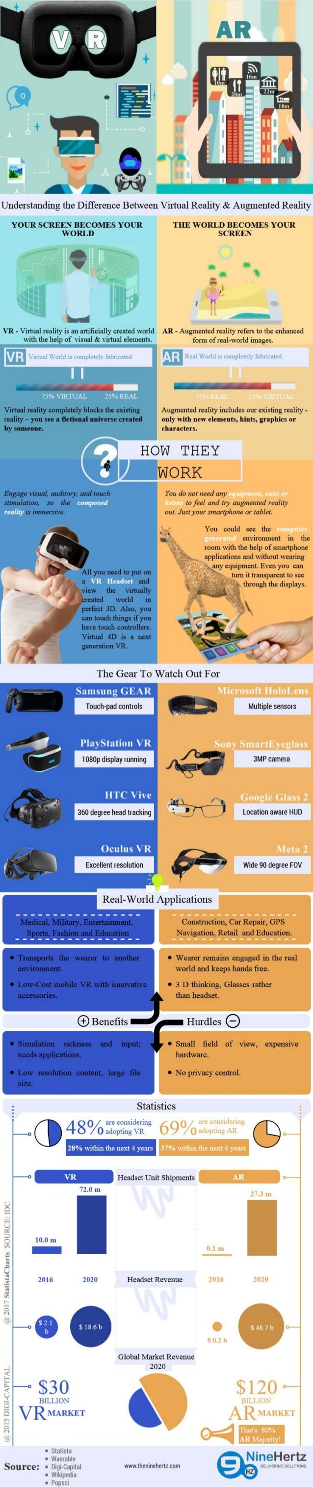 Difference between Augmented Reality & Virtual Reality