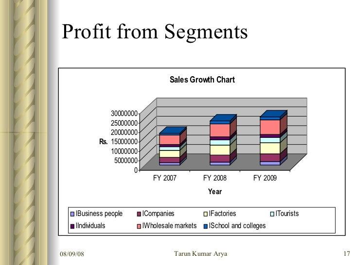 Construction Business Plan Template | Free Business Plan Software
