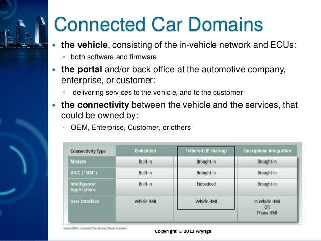 Arynga webinar: monetize connected car Slide 3