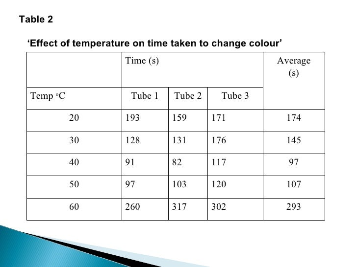 rate of reaction coursework gcse The effect of concentration on reaction rate description sodium thiosulfate solution is reacted with acid – a sulfur precipitate forms.