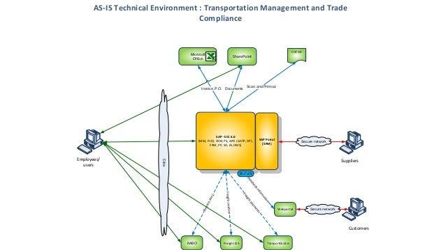 SAP - ECC 6.0 [MM, FICO, WM, PS, APO {GATP, DP}, FRM, PP, SD, BI, DMS] Microsoft Office Invoice, P.O. SharePoint Documents...