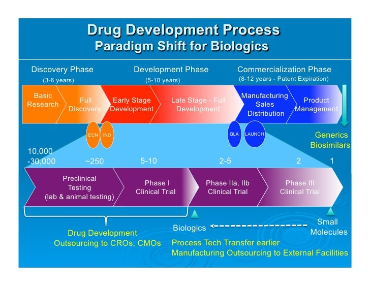 an overview of the commercialization stage in new product development process Reporting to the director of drug product, the product development and commercialization specialist is responsible for drug product development, technology transfer and scale up activities for all drug products in iterum's portfolio.