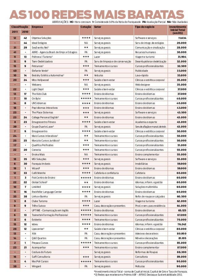 as 100 redes mais baratas  Abreviações: HC- Hors-concours 1- Considerado 50% da Nota do Franqueado PA- Avaliação Parcial N...