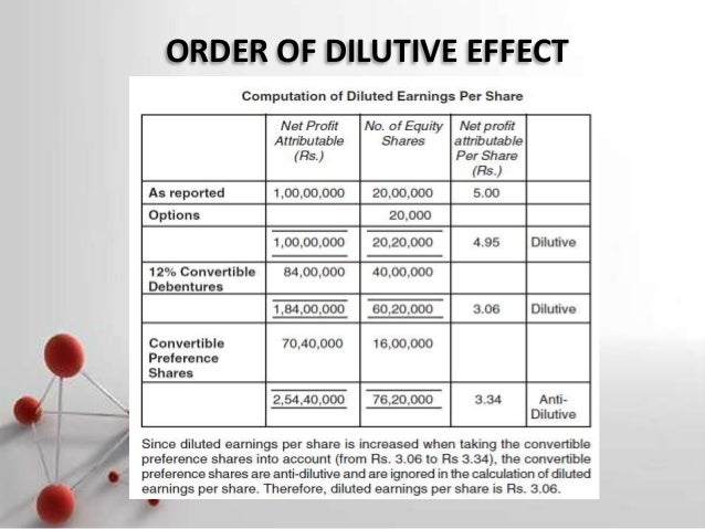 Dilutive impact of stock options