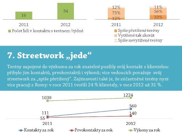 """7. Streetwork """"jede""""Terény zapojené do výzkumu za rok znatelně posílily svůj kontakt s klientelou:přibylo jim kontaktů, pr..."""