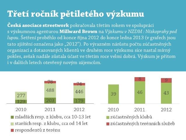 Třetí ročník pětiletého výzkumuČeská asociace streetwork pokračovala třetím rokem ve spoluprácis výzkumnou agenturou Millw...