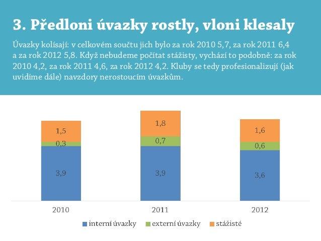 3. Předloni úvazky rostly, vloni klesalyÚvazky kolísají: v celkovém součtu jich bylo za rok 2010 5,7, za rok 2011 6,4a za ...